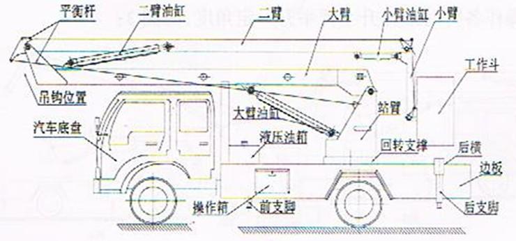 该车液压和电器控制系统均设有各种限位装置及发动机紧急熄火装置.