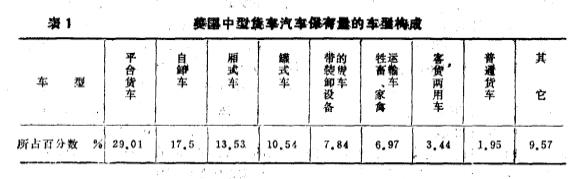 日本专用汽车的生产在60年代增长4倍,70年代初由于受世界性石油危机的影响,产量增长缓慢,1977年开始回升,年产达13万辆,1978年年产17万辆,1979年年产18万辆,创历史最高水平。日本专用车保有量占货车保有量(不包括小型货车)的比率在40---50%。近年来中型货车中专用车的比例已超过50%以上。1981年日本汽车总保有量为39 620 957辆,其中中型货车为1 533 391辆,专用汽车为821 934辆,专用汽车为中型货车的54%。 近年来,西德对专用汽车的需求量越来越大,西德大多数汽车